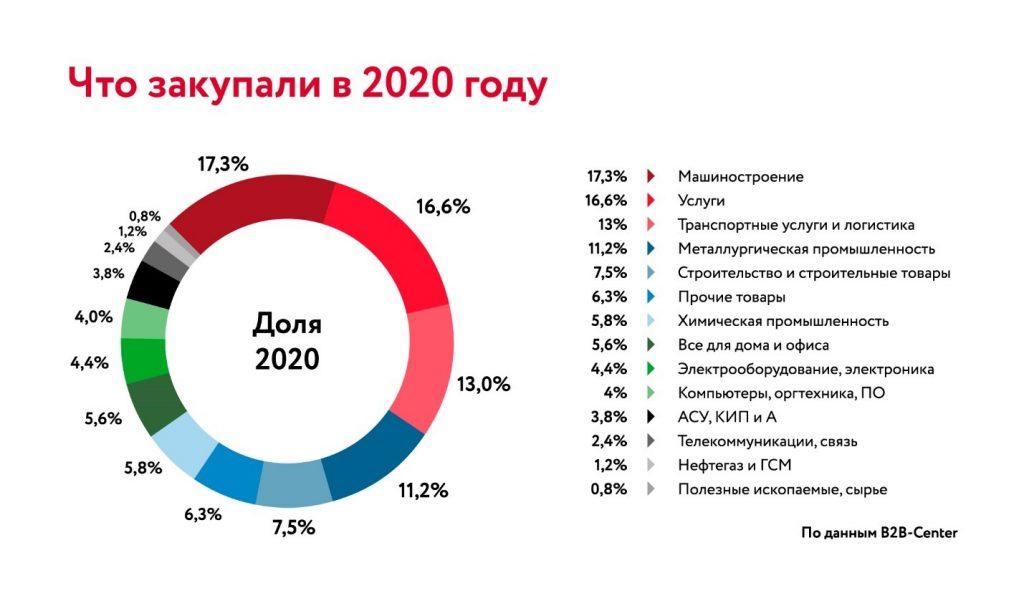 B2B-Center - закупки в 2020 году